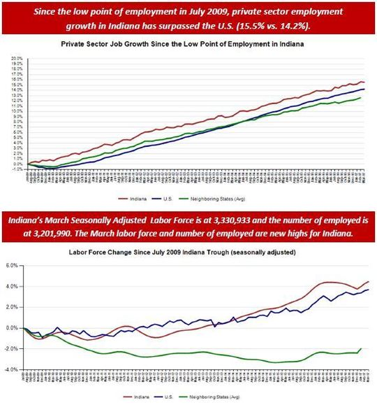 March Employment Charts