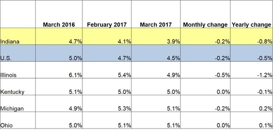 March Midwest Rates