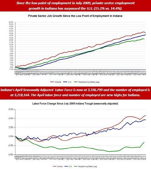 April Employment Charts