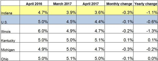 April Midwest Unemployment Rates