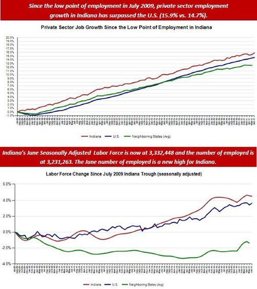 June Employment Charts