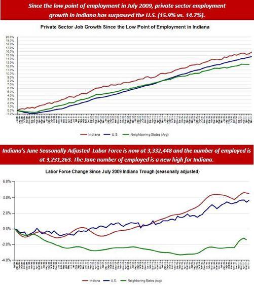 June Employment Charts