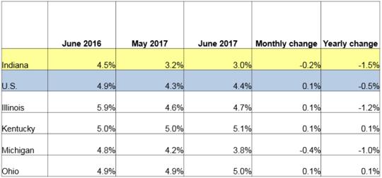 June unemployment