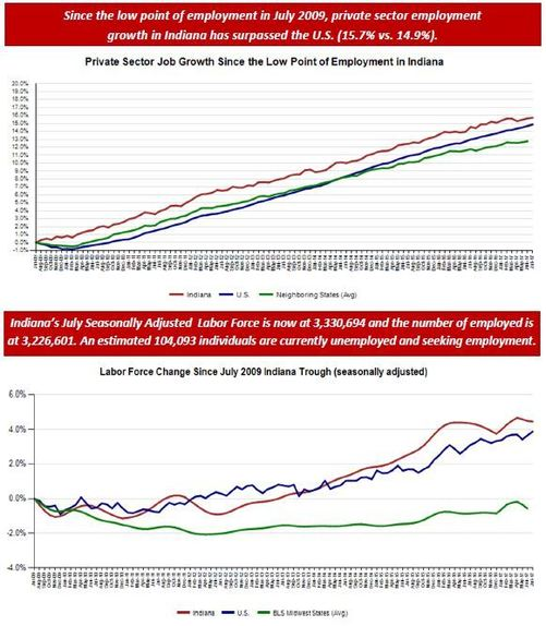 July Employment Charts