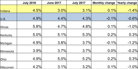 July Midwest Unemployment Rates