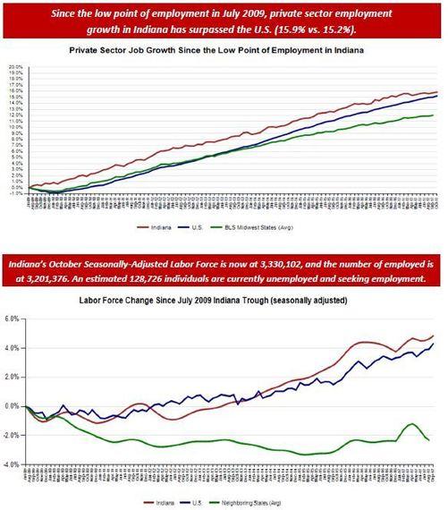 October 2017 Employment Chart