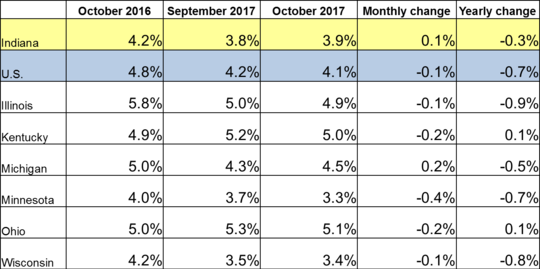 October 2017 Midwest Unemployment Rates
