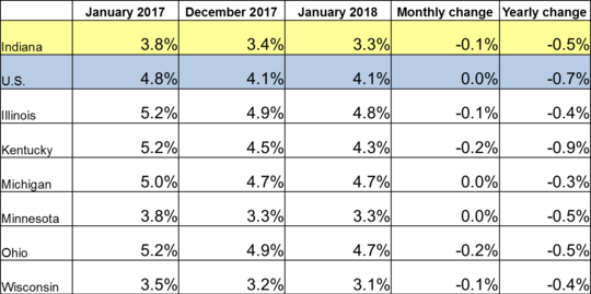 January 2018 Midwest Unemployment Rates