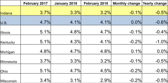 February 2018 Midwest Unemployment Rates
