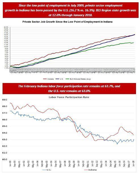 February 2018 Employment Charts