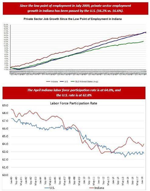 April 2018 Employment Charts