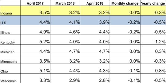 April 2018 Midwest Unemployment Rates