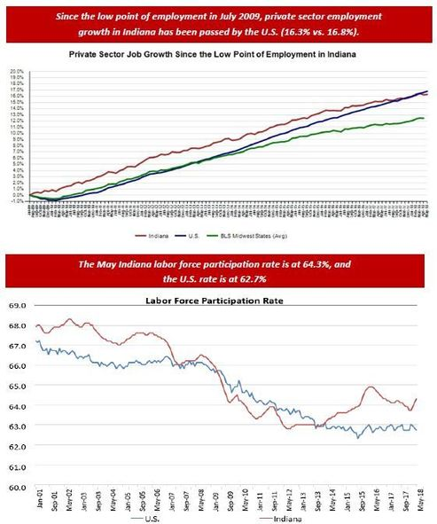 May 2018 Employment Charts