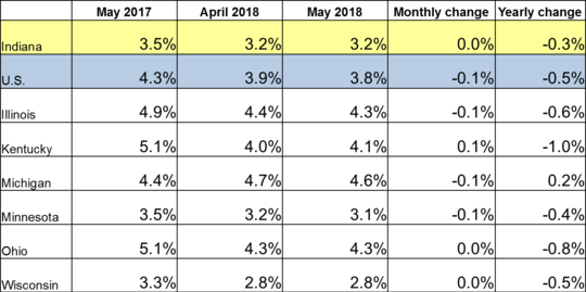 May 2018 Midwest Unemployment Rates