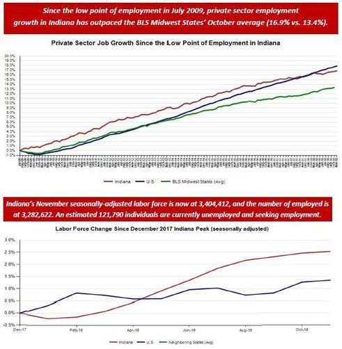November 2018 Employment Charts