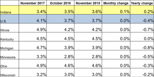 November 2018 Midwest Unemployment Rates