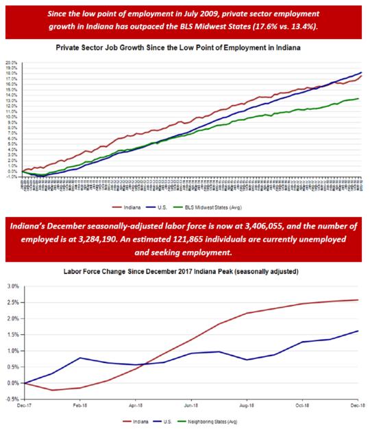 December 2018 Employment Charts