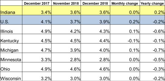 December 2018 Midwest Unemployment Rates