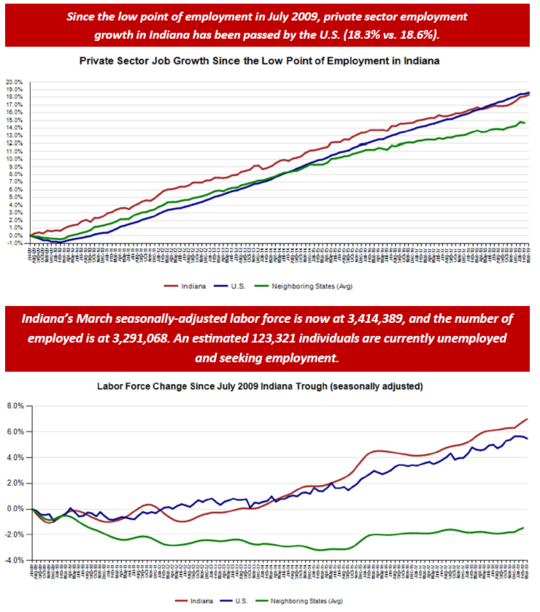 March 2019 Employment Charts