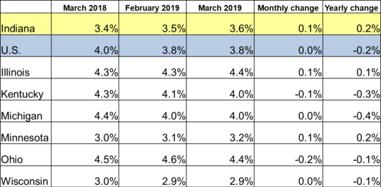 March 2019 Midwest Unemployment Rates