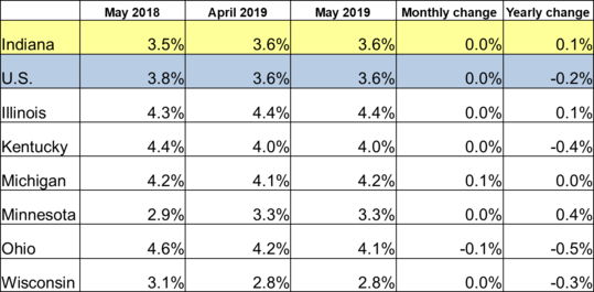 May 2019 Midwest Unemployment Rates