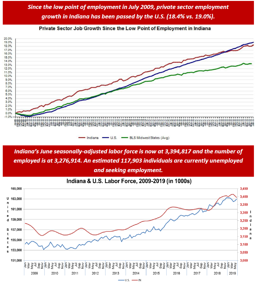 June 2019 Employment Charts
