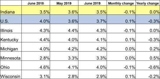 June 2019 Midwest Unemployment Rates