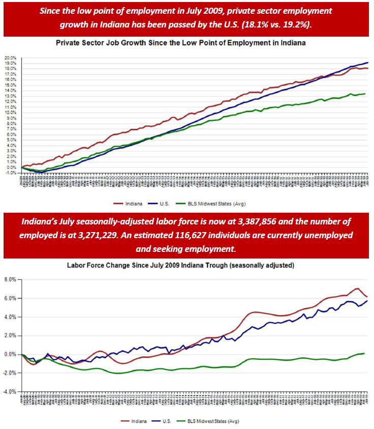 July 2019 Employment Charts