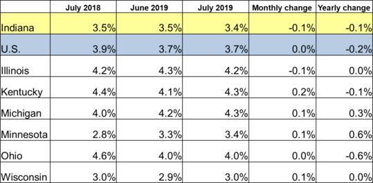July 2019 Midwest Unemployment Rates