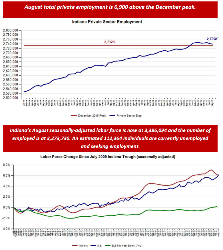 August 2019 Employment Charts