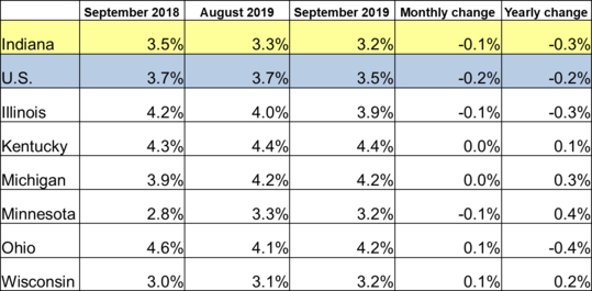 September 2019 Midwest Unemployment Rates