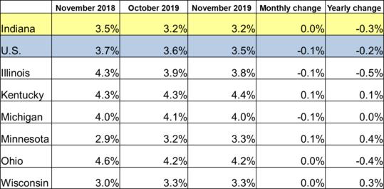 November 2019 Midwest Unemployment Rates