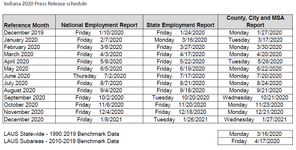 2020 Employment Report Dates