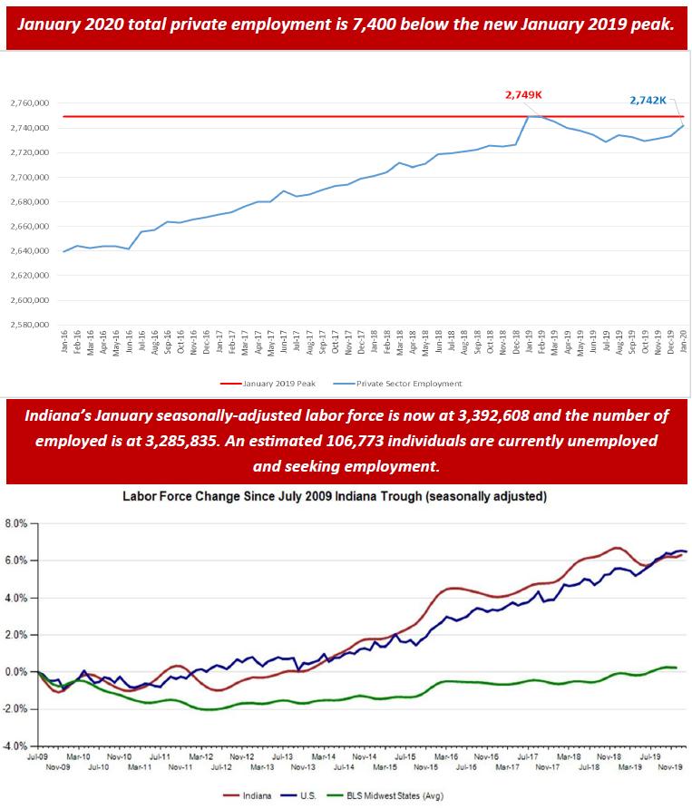 January 2020 Employment Charts