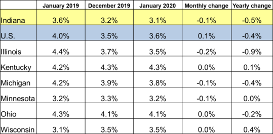 January 2020 Midwest Unemployment Rates