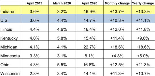 April 2020 Midwest Unemployment Rates