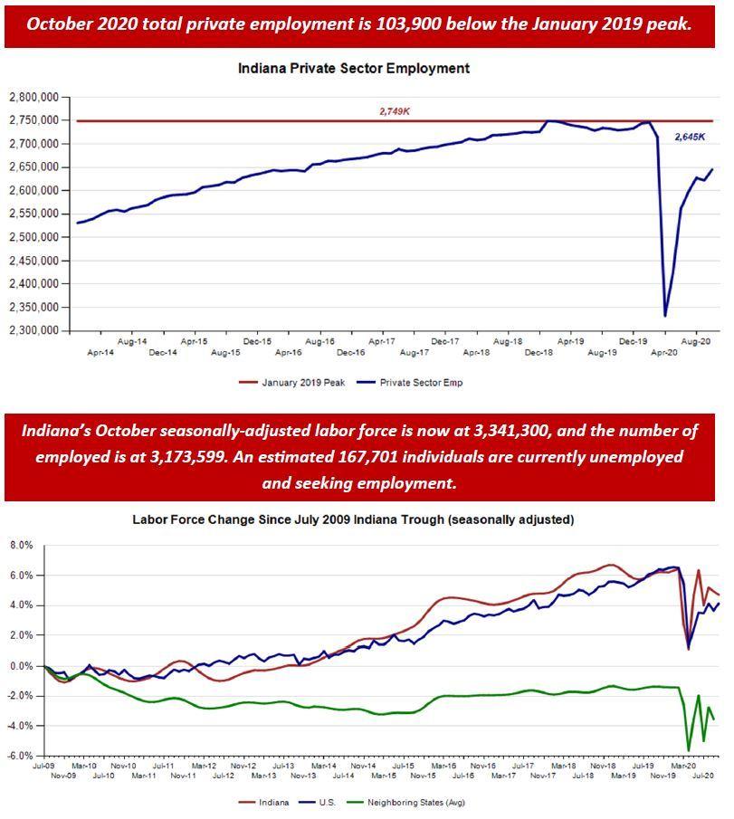 October 2020 Employment Charts