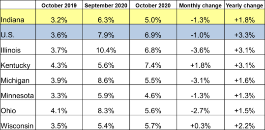 October 2020 Midwest Unemployment Rates