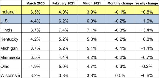 March 2021 Midwest Unemployment Rates