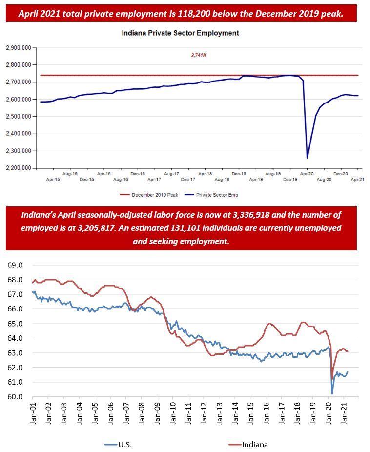 April 2021 Employment Charts
