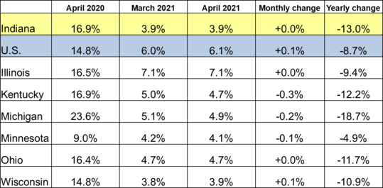 April 2021 Midwest Unemployment Rates