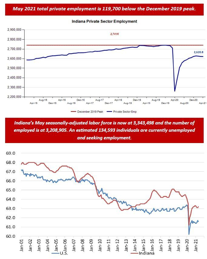 May 2021 Employment Charts
