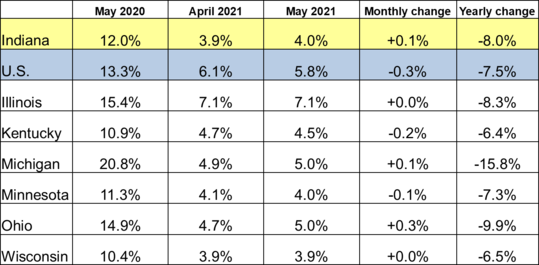 May 2021 Midwest Unemployment Rates