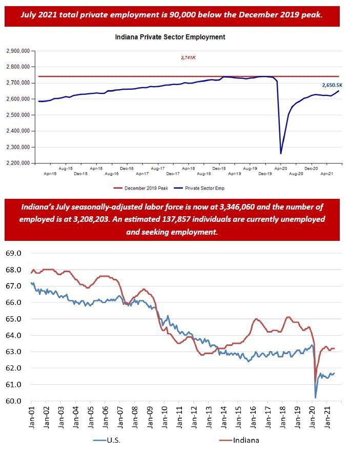 July 2021 Employment Charts