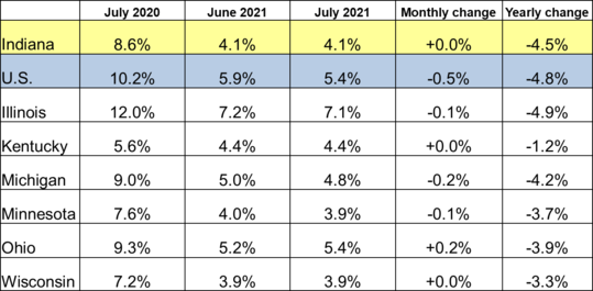 July 2021 Midwest Unemployment Rates