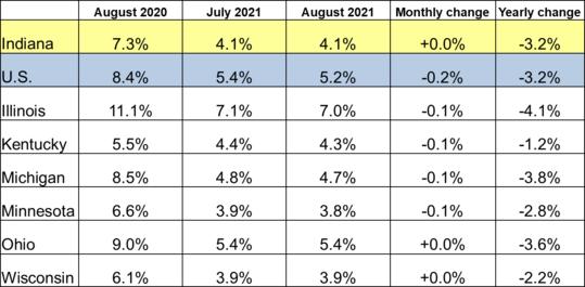 August 2021 Midwest Unemployment Rates