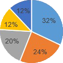 Complaint Chart