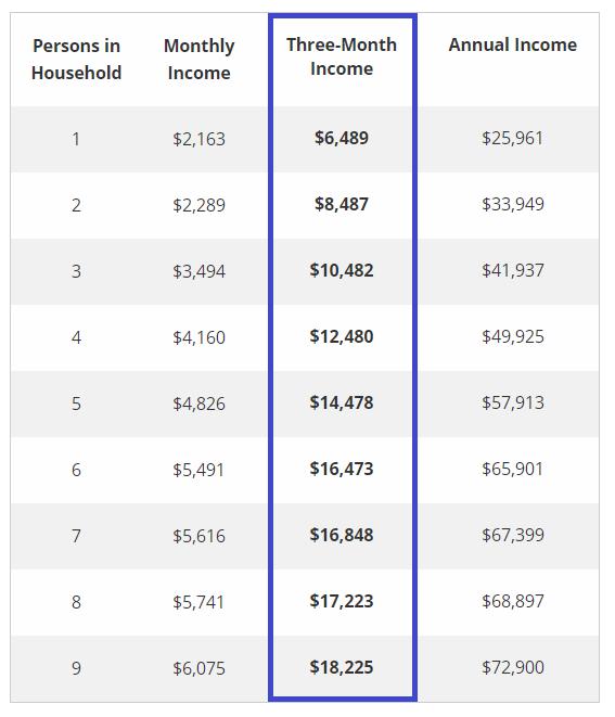 EAP income chart