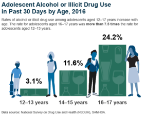 Adolescent alcohol use