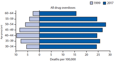 Drug overdose deaths women aged 30-64
